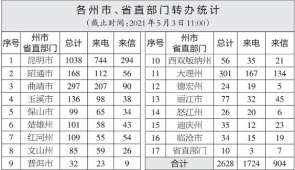 云南省办理中央生态环境保护督察交办群众举报投诉生态环境问题进展情况通报(二十七)