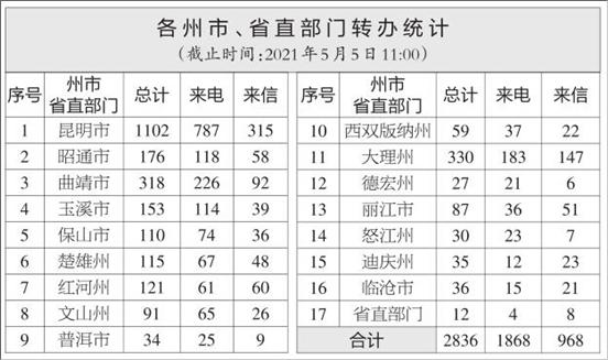云南省办理中央生态环境保护督察交办群众举报投诉生态环境问题进展情况通报(二十九)