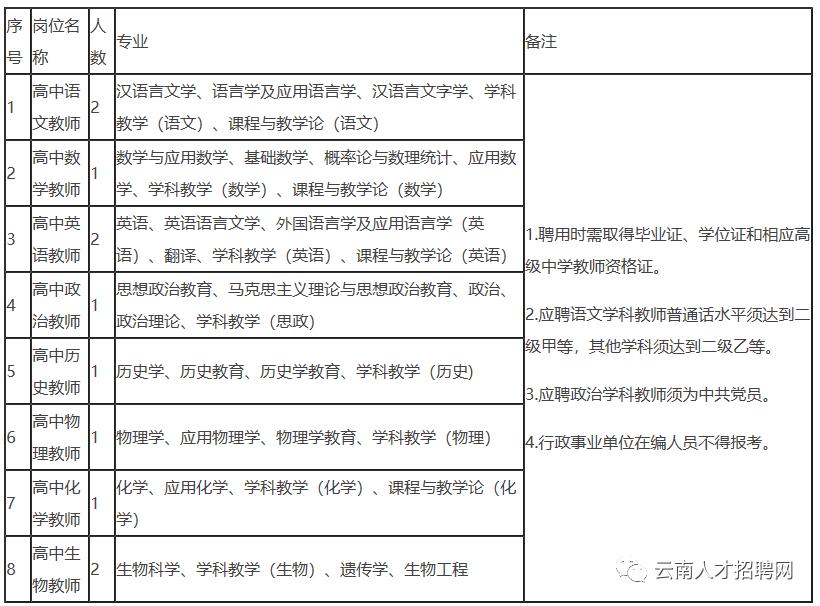 云南又一批事业单位招聘.png