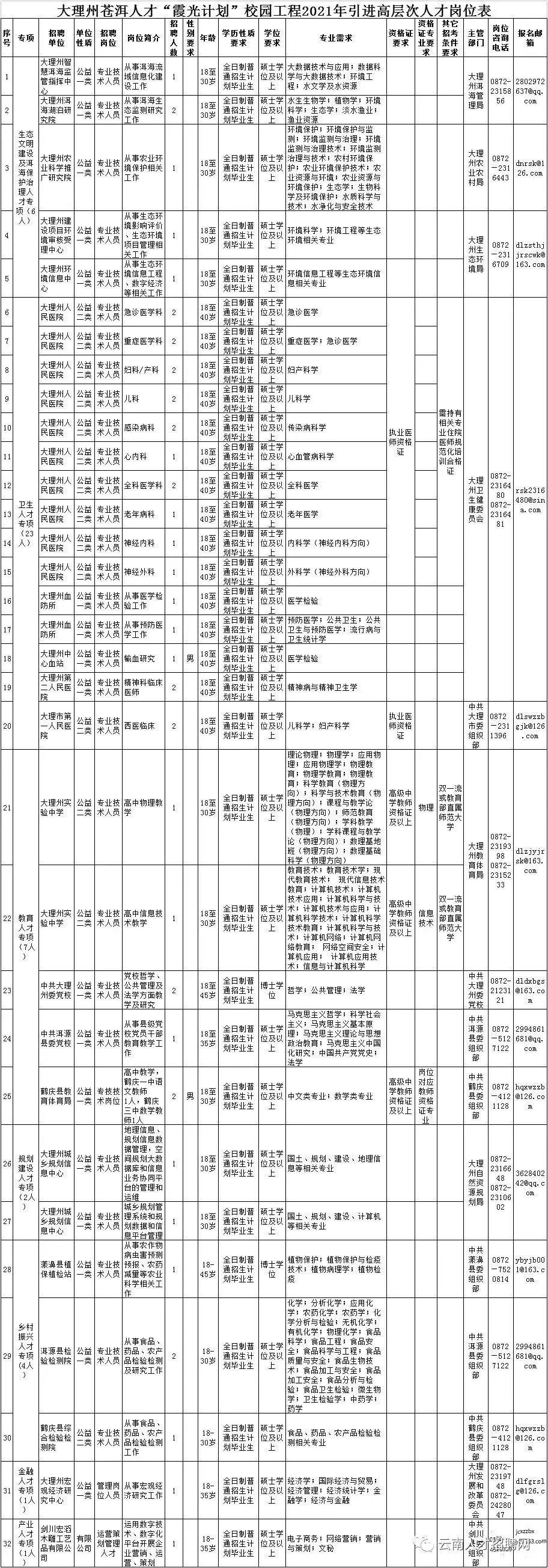 云南又一批事业单位招聘1.jpg