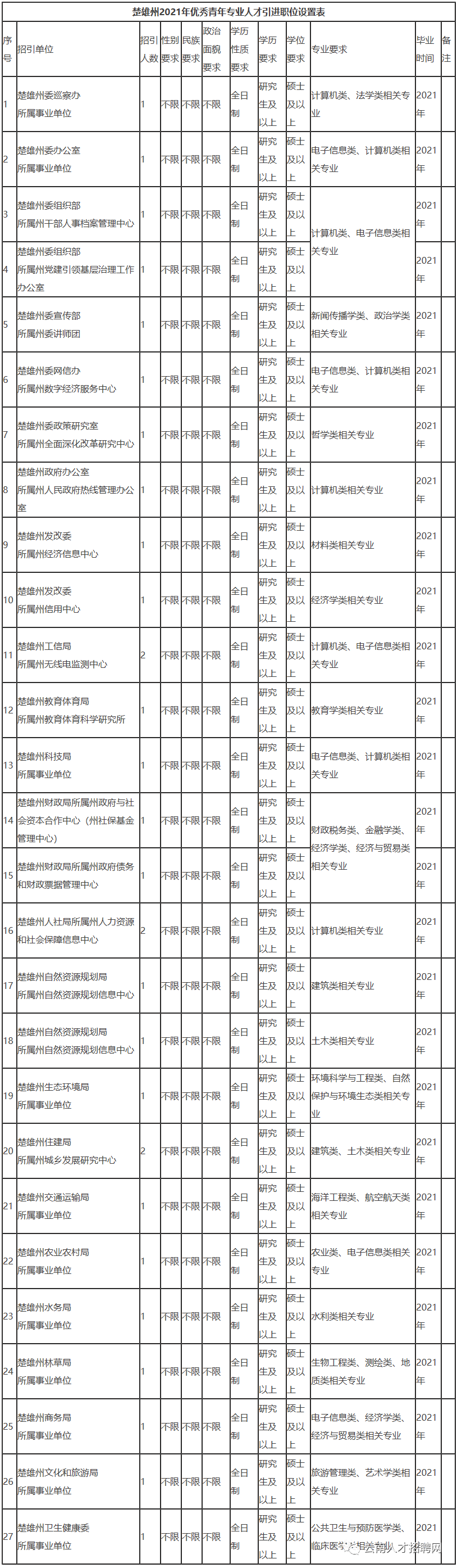 云南省楚雄州优秀青年专业人才专项招引公告.png