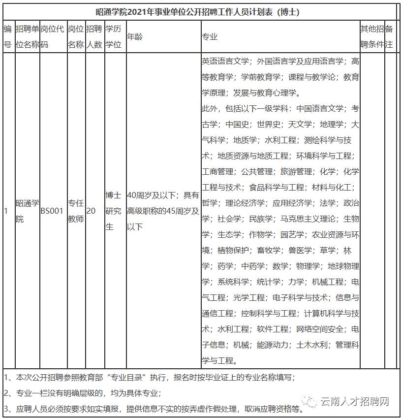 昭通学院事业单位招聘博士.png