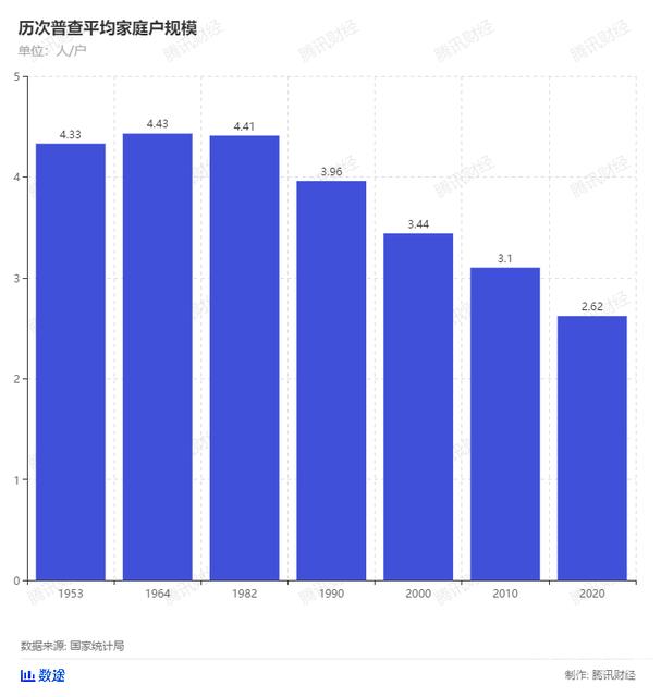 人口普查2