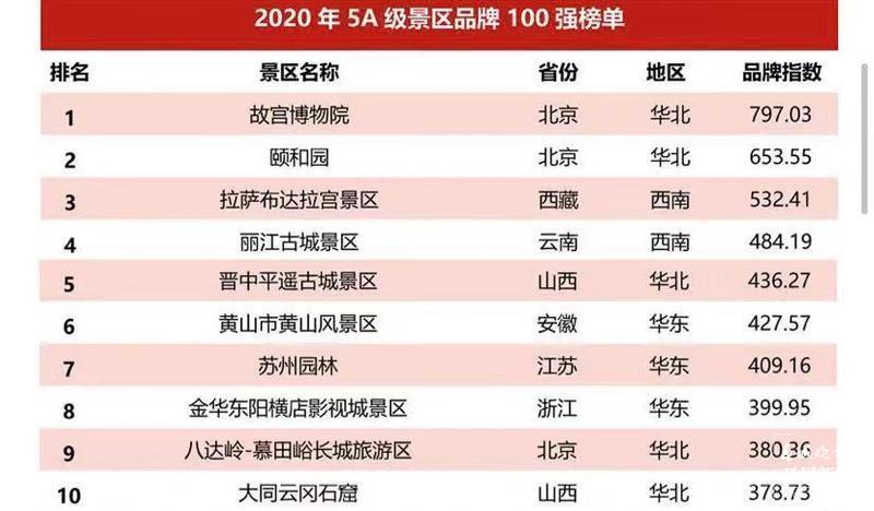 江古城景区荣登2020年度中国5A级景区品牌影响力榜单TOP5.jpg