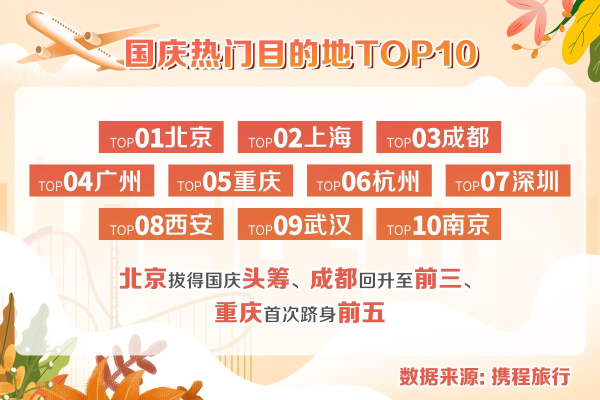 2021年国庆各地迎来补偿式出游,云南Top10热门景区是(携程 供图)